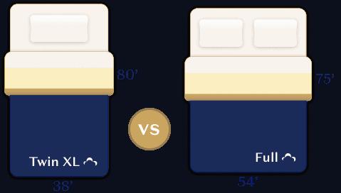 Twin XL vs Full