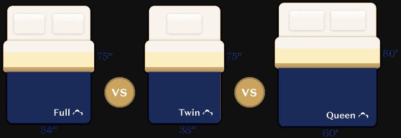Twin vs Full vs Queen